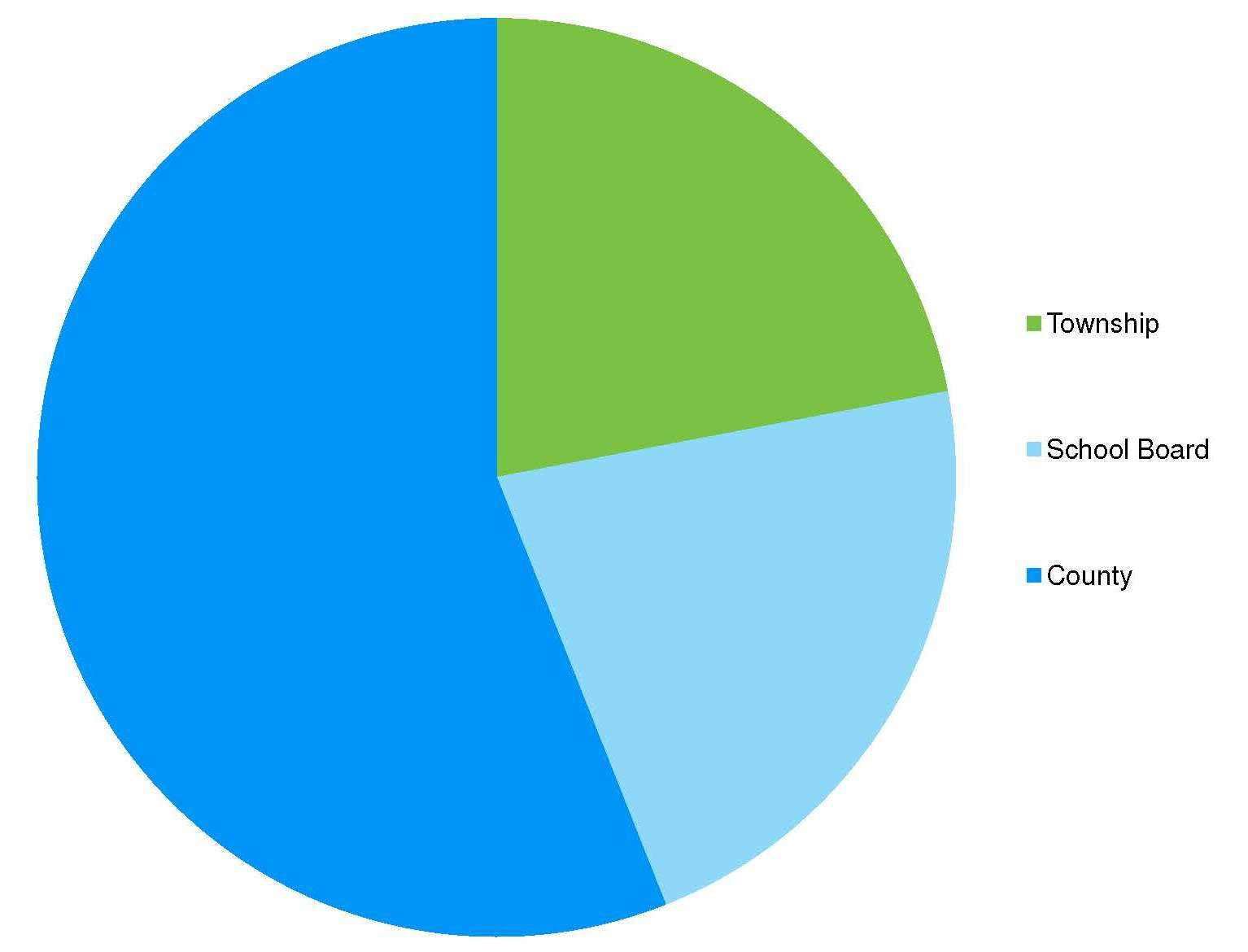 A pie chart showing the amount of taxes paid to the Township, County and School Boards